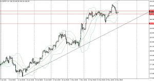 20150525gbpjpy4h.png