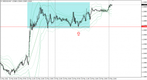 20150525usdcad15m.png