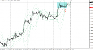20150525usdcad1h.png