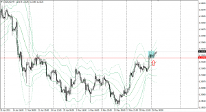 20150525usdcad4h.png