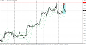 20150529usdcad1h.png