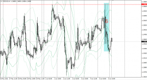 20150605usdcad1h.png