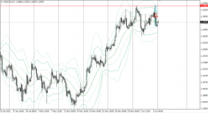 20150605usdcad4h.png