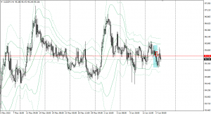 20150617audjpy4h.png