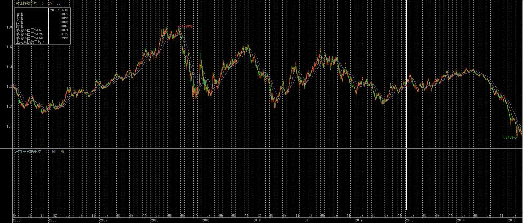 ユーロ・ドル