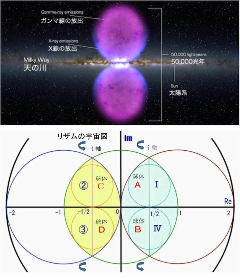 リザムの実宇宙図と銀河系