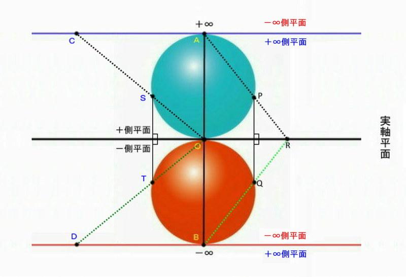 実空間 三次元球