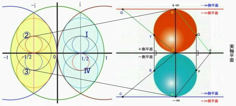 領域拡大図2