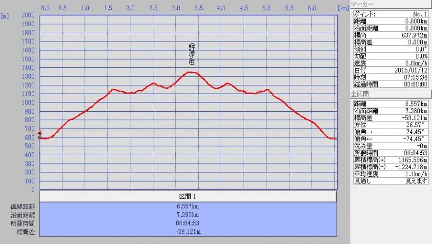野塚岳log20150112