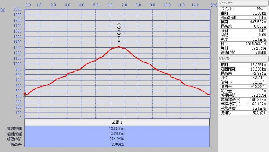 20150314 ホロホロ山 三階滝 ログ