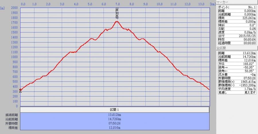 芦別岳log 20150525