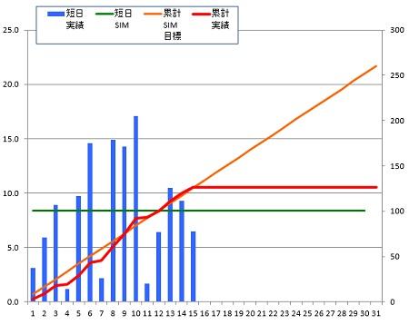 141215_グラフ