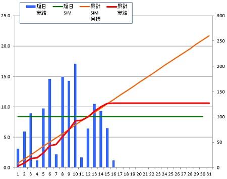 141216_グラフ