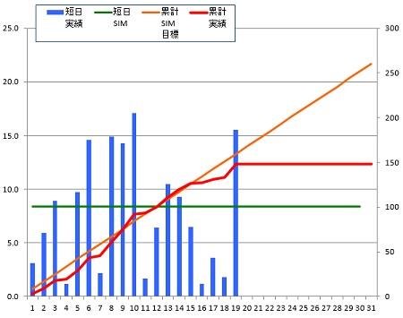 141219_グラフ