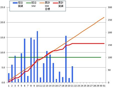 141221_グラフ