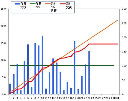 141223_グラフ