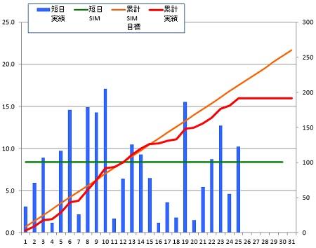 141225_グラフ