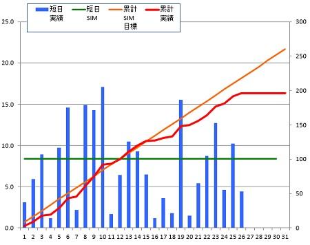 141226_グラフ