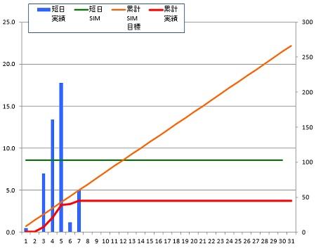 150107_グラフ