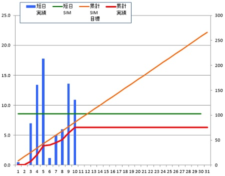 150110_グラフ