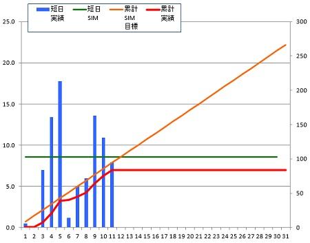 150111_グラフ