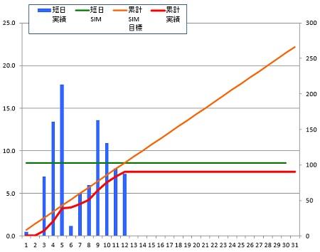 150112_グラフ