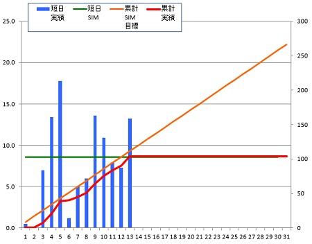 150113_グラフ