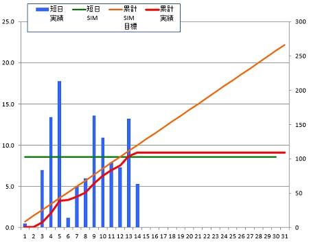 150114_グラフ