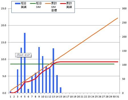 150115_グラフ