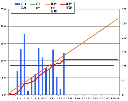150116_グラフ