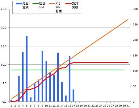 150117_グラフ