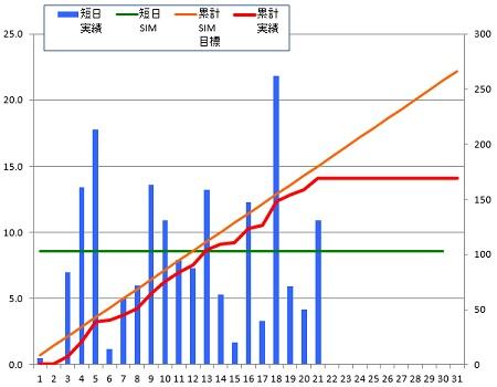150121_グラフ