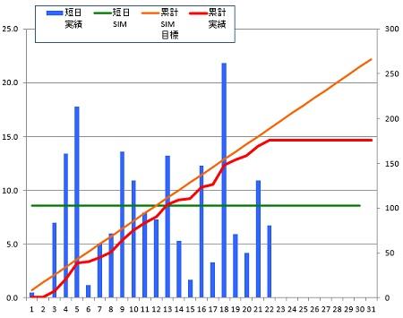 150122_グラフ