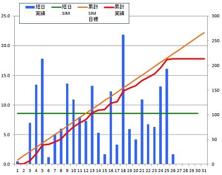 150126_グラフ