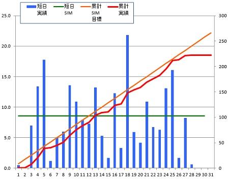 150128_グラフ