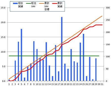 150129_グラフ
