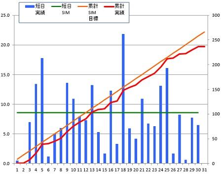 150130_グラフ