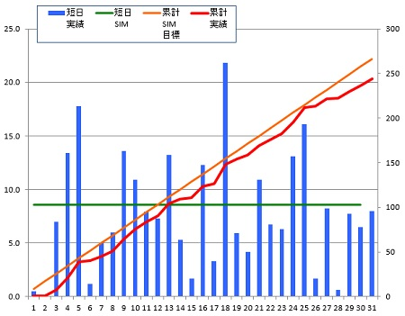 150131_グラフ