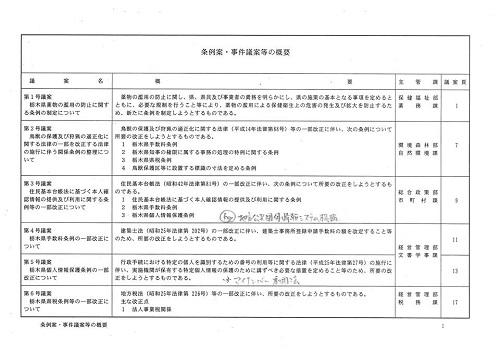 栃木県議会<第330回 臨時会議>開議!⑩