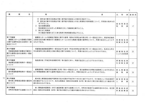 栃木県議会<第330回 臨時会議>開議!⑪