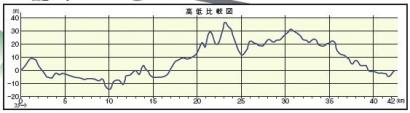 篠山高低差