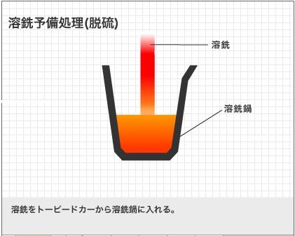 2014-12-20トーピードカーから取鍋2
