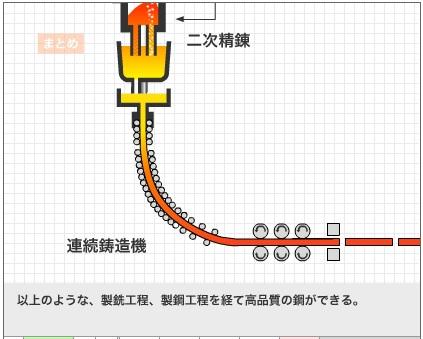 2014-12-20二次精錬の後鋳型に入れ連鋳