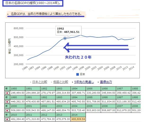2015-1-21日本のGDP推移(失われた20年)