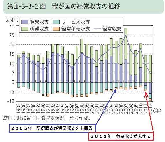 2015-4-24日本の経常収支推移