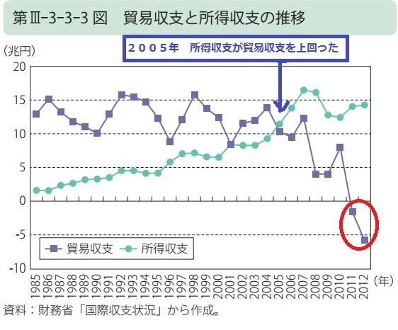 2015-4-24日本の貿易収支と所得収支推移