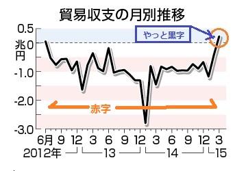 2015-4-24日本の貿易収支がやっと黒字
