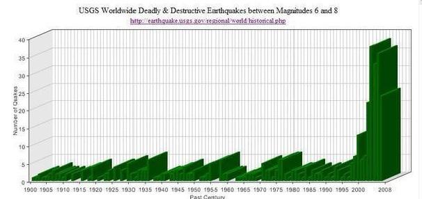 2015-4-2820世紀からの世界の地震