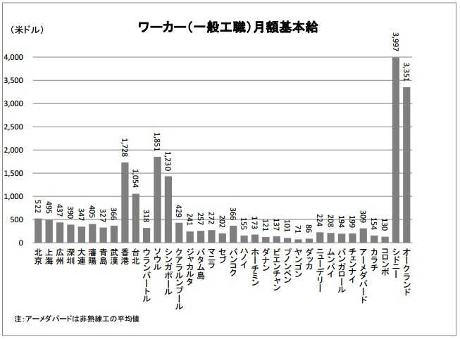 2015-6-15アジアの人件費比較(2014年ベースbyジェトロ)
