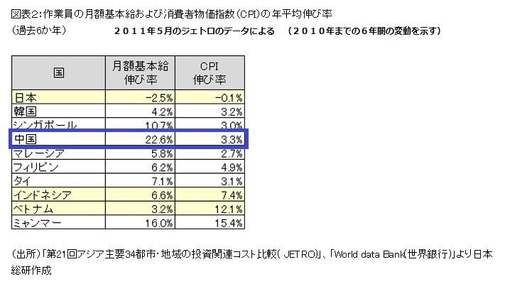 2015-6-15アジアの基本給上昇率 比較(2011年ベースbyジェトロ)